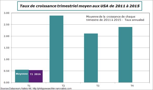 USA-Moyenne2011-2015