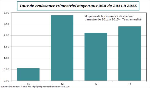 usa-pib-trim-moyen-2011-2015