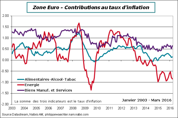 ZE-2016-mars-inflation-contrib