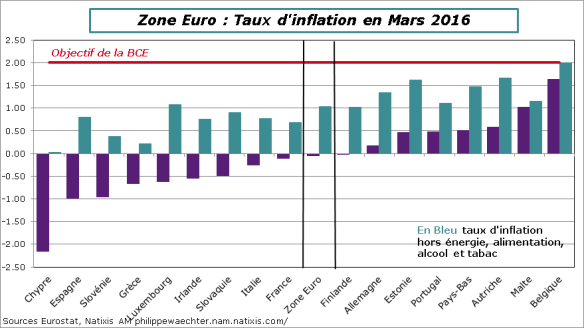 ZE-2016-mars-inflation-Pays.png