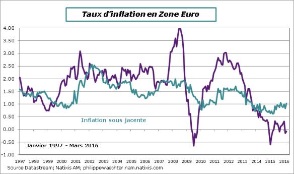 ZE-2016-mars-inflation-