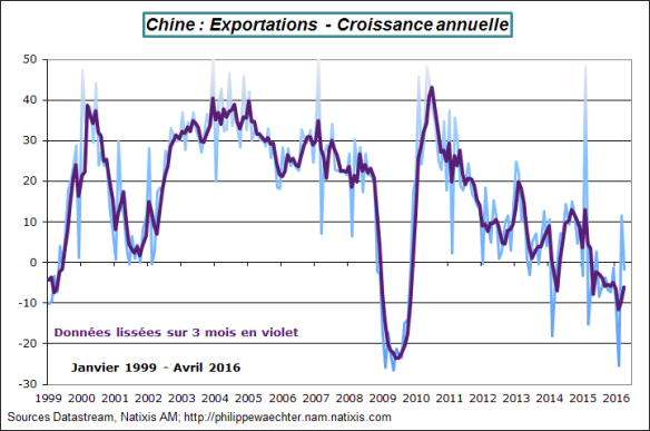 chine-2016-avril-exportations