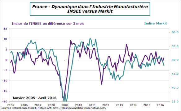 france-2016-avril-insee-markit-industrie