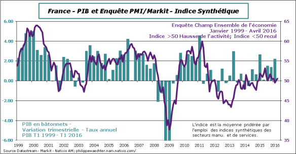 France-2016-avril-PMI-PIB