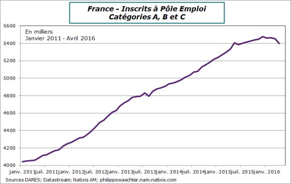 france-2016-avril-poleemploi