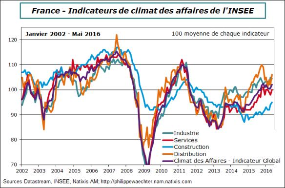 france-2016-mai-climat affaires