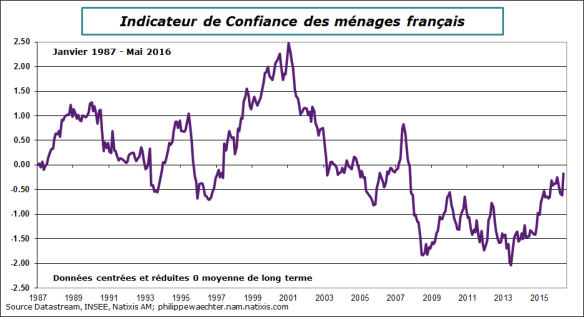 France-2016-mai-conf-menages