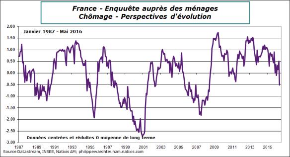 france-2016-mai-confMen-chom