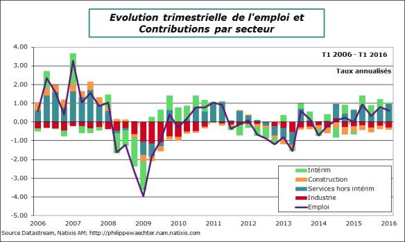 France-2016-t1-emploi-detailcontrib