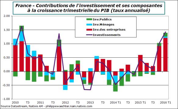 France-2016-t1-invest1