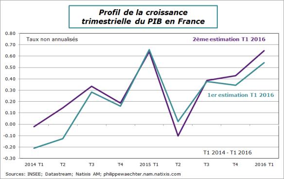 France-2016-T1-PIB-crotrim