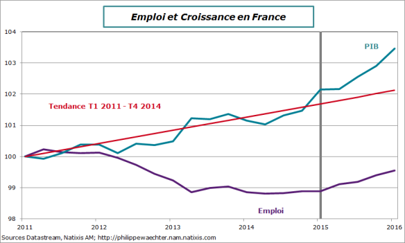 France-2016-t1-pib-emploi-2011-2016.png