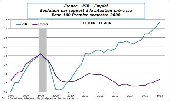 France-2016-T1-PIB-emploi