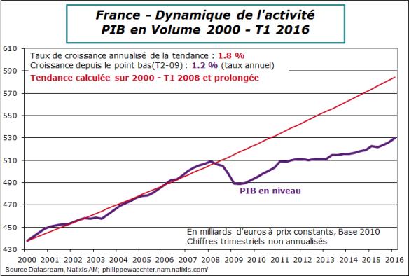 France-2016-T1-PIB-tendance