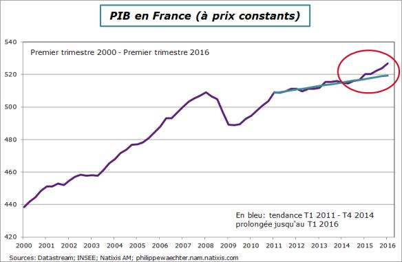 France-2016-T1-PIB-trend2011