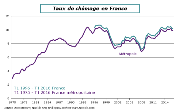 France-2016-T1-tauxchomage