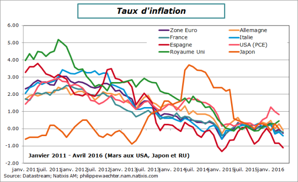 inflation-avril 2016