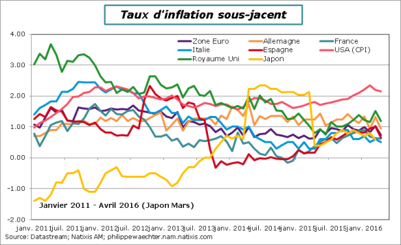 Inflation_sous-jacente-avril2016