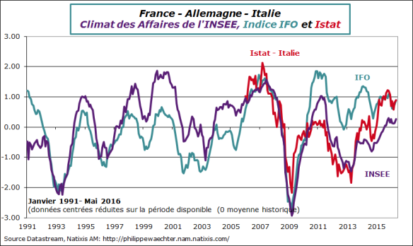 Insee-ifo-istat-mai2016