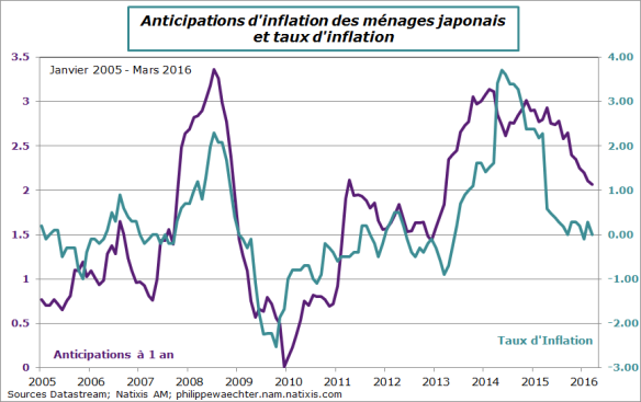 Japon-2016-mars-inflationetanticipations.png