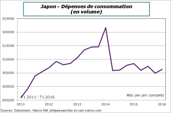 japon-2016-T1-conso