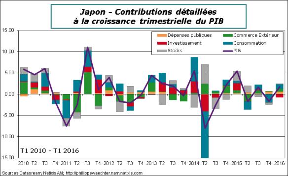 Japon-2016-T1-PIB-contrib