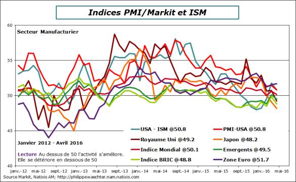 Monde-2016-avril-PMI-ISM-manuf