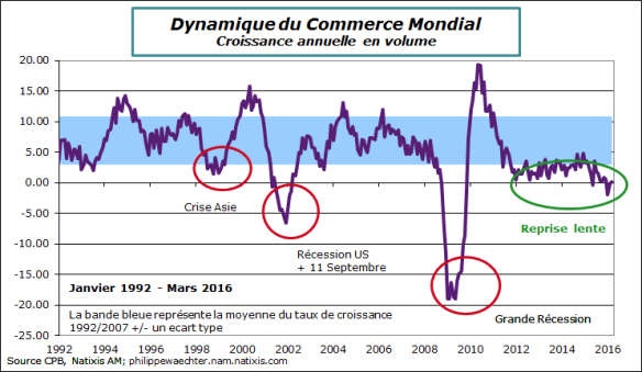 monde-2016-mars-commerce