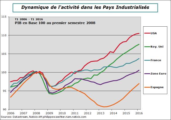 PIB-niveau-t12016
