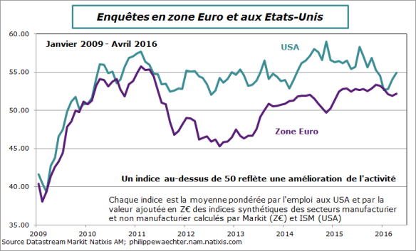 us-ze-2016-avril-indicesISMPMIglobaux