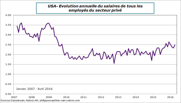 usa-2016-avril-salaire