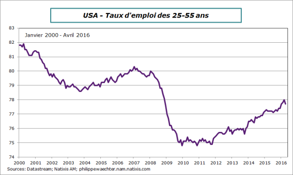USA-2016-avril-tauxemploi25-55