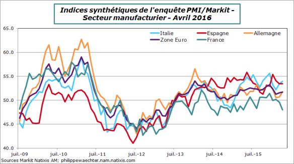 ZE-2016-avril-PMI-pays-manuf