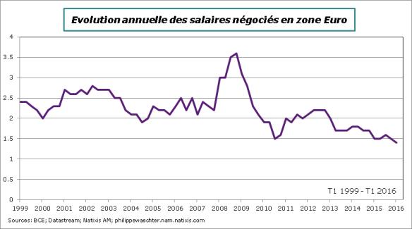 ZE-2016-T1-salaires