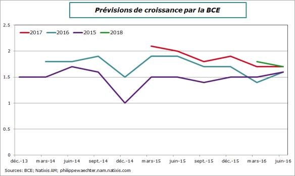 bce-prev-juin2016-cro