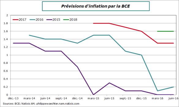 bce-prev-juin2016-inf