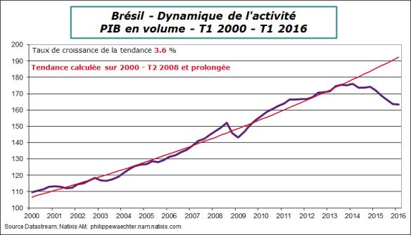 Bresil-2016-T1-PIB-Tendance