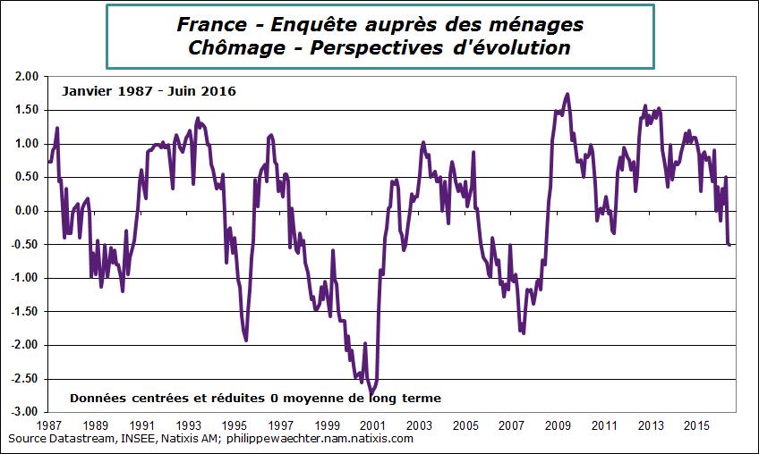 France-2016-juin-confMen-chom