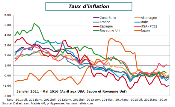 inflation-2016-mai