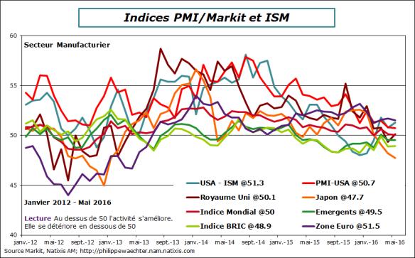 Monde-2016-mai-Markit-ISM-manuf.png