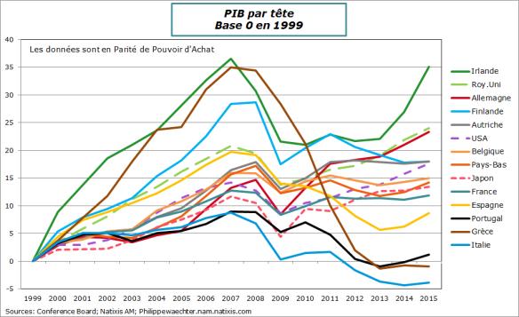 PIB-par-tete-ze
