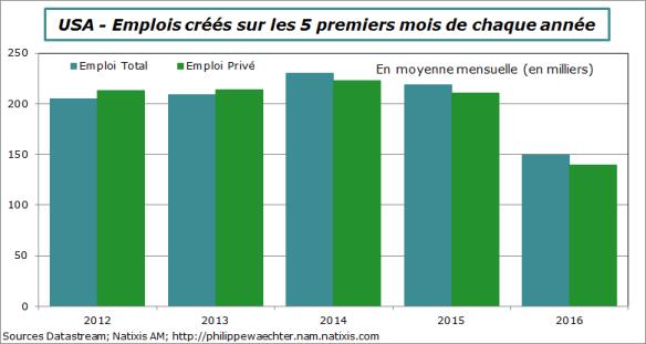 usa-2016-mai-emploi-comp-annuel