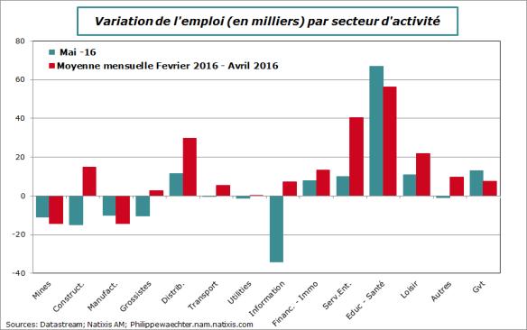 usa-2016-mai-emploi-secteur