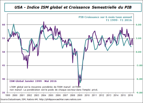 USA-2016-mai-ISMglo-PIB