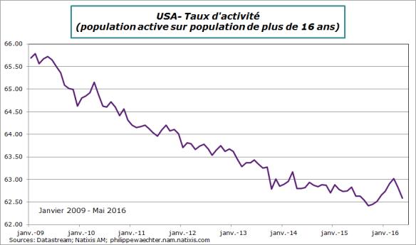 USA-2016-mai-tauxActivité