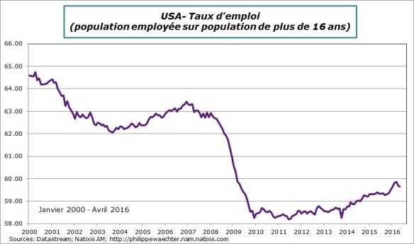 USA-2016-mai-tauxemploi