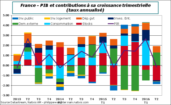 France-2016-T2-PIBdecomp.png