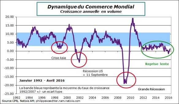 Monde-2016-avril-commercemondial