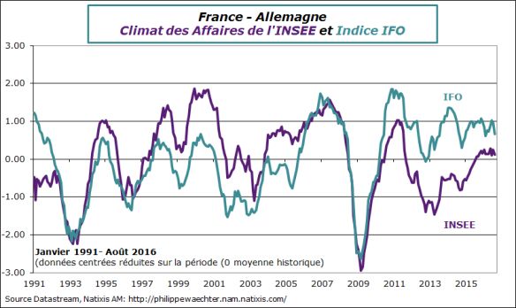 Fra-all-2016-aout-ifo-insee.png