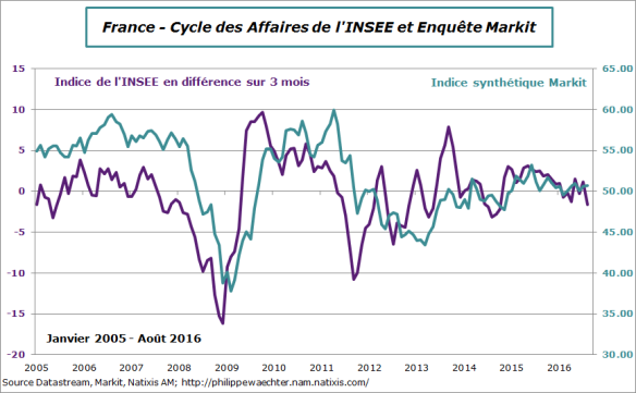 france-2016-aout-climatAff-Markit.png